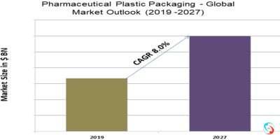 Pharmaceutical Plastic Packaging - Global Market Outlook (2019 -2027)