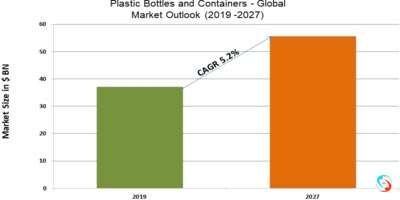 Plastic Bottles and Containers - Global Market Outlook (2019 -2027)