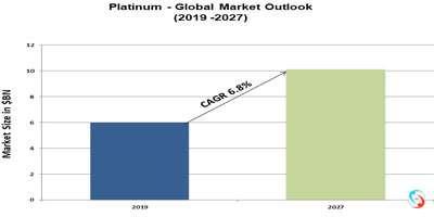 Platinum - Global Market Outlook (2019 -2027)