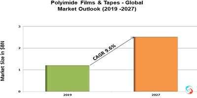 Polyimide Films & Tapes - Global Market Outlook (2019 -2027)