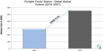 Portable Power Station - Global Market Outlook (2019 -2027)