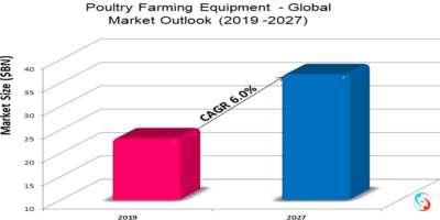 Poultry Farming Equipment - Global Market Outlook (2019 -2027)