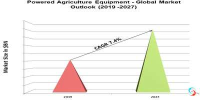 Powered Agriculture Equipment - Global Market Outlook (2019 -2027)