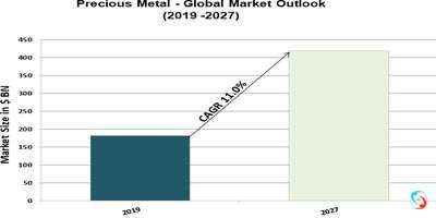 Precious Metal - Global Market Outlook (2019 -2027)