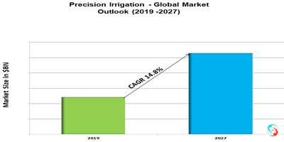 Precision Irrigation - Global Market Outlook (2019 -2027)