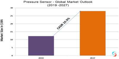 Pressure Sensor - Global Market Outlook (2019 -2027)