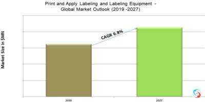 Print and Apply Labeling and Labeling Equipment - Global Market Outlook (2019 -2027)
