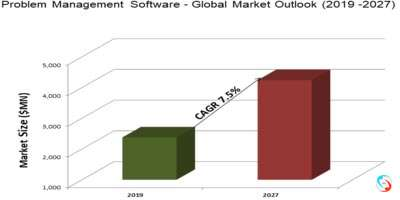 Problem Management Software - Global Market Outlook (2019 -2027)