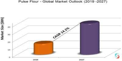 Pulse Flour - Global Market Outlook (2019 -2027)
