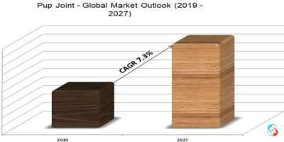 Pup Joint - Global Market Outlook (2019 -2027)