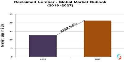 Reclaimed Lumber - Global Market Outlook (2019 -2027)