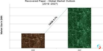 Recovered Paper - Global Market Outlook (2019 -2027)