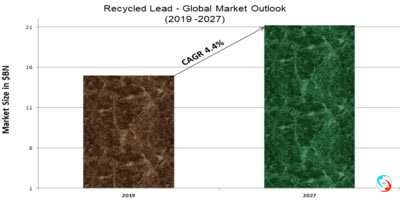 Recycled Lead - Global Market Outlook (2019 -2027)