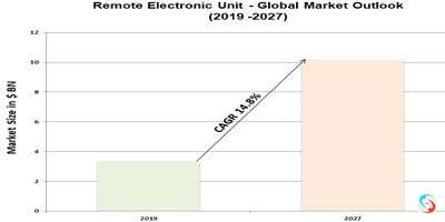 Remote Electronic Unit - Global Market Outlook (2019 -2027)