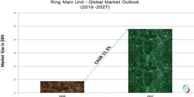 Ring Main Unit - Global Market Outlook (2019 -2027)