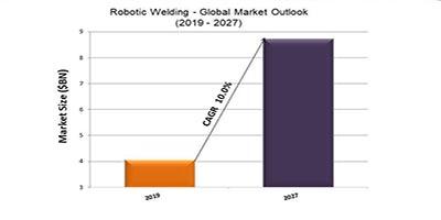 Robotic Welding - Global Market Outlook (2019 - 2027)