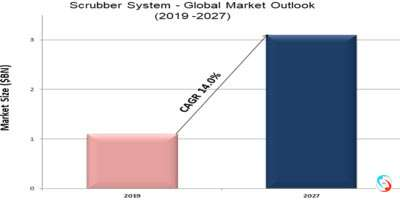 Scrubber System - Global Market Outlook (2019 -2027)