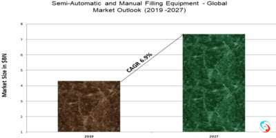 Semi-Automatic and Manual Filling Equipment - Global Market Outlook (2019 -2027)