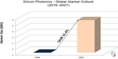 Silicon Photonics - Global Market Outlook (2019 -2027)