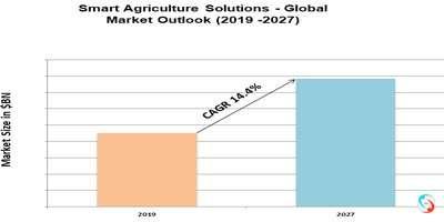 Smart Agriculture Solutions - Global Market Outlook (2019 -2027)