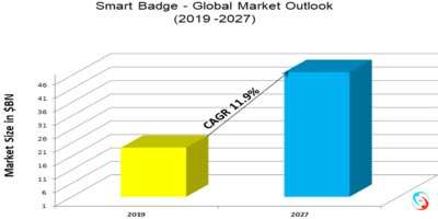 Smart Badge - Global Market Outlook (2019 -2027)