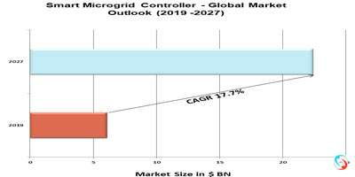 Smart Microgrid Controller - Global Market Outlook (2019 -2027)