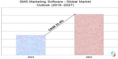 SMS Marketing Software - Global Market Outlook (2019 -2027)