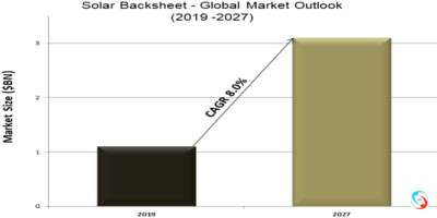 Solar Backsheet - Global Market Outlook (2019 -2027)