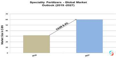 Speciality Fertilizers - Global Market Outlook (2019 -2027)