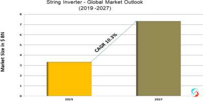 String Inverter - Global Market Outlook (2019 -2027)