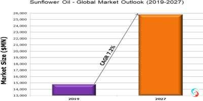 Sunflower Oil - Global Market Outlook (2019-2027)