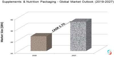 Supplements & Nutrition Packaging - Global Market Outlook (2019-2027)
