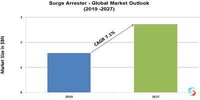 Surge Arrester - Global Market Outlook (2019 -2027)