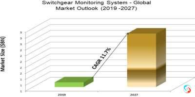 Switchgear Monitoring System - Global Market Outlook (2019 -2027)