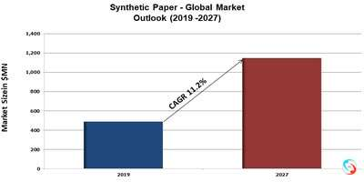 Synthetic Paper - Global Market Outlook (2019 -2027)