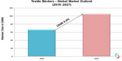 Textile Binders - Global Market Outlook (2019 -2027)