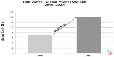 Thin Wafer - Global Market Outlook (2019 -2027)
