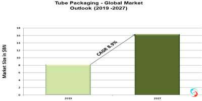 Tube Packaging - Global Market Outlook (2019 -2027)