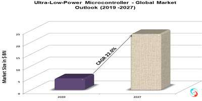 Ultra-Low-Power Microcontroller - Global Market Outlook (2019 -2027)