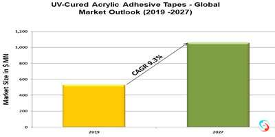 UV-Cured Acrylic Adhesive Tapes - Global Market Outlook (2019 -2027)
