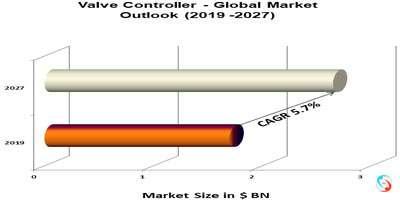 Valve Controller - Global Market Outlook (2019 -2027)