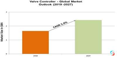 Valve Controller - Global Market Outlook (2019 -2027)