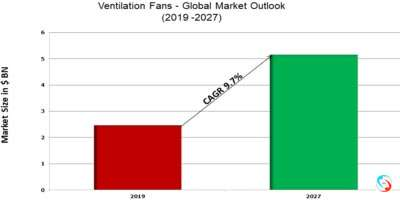 Ventilation Fans - Global Market Outlook (2019 -2027)