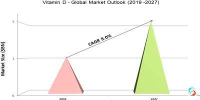 Vitamin D - Global Market Outlook (2019 -2027)