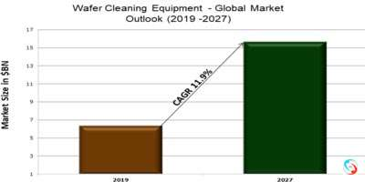 Wafer Cleaning Equipment - Global Market Outlook (2019 -2027)