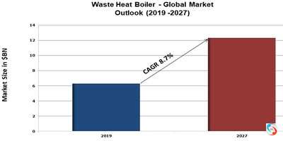 Waste Heat Boiler - Global Market Outlook (2019 -2027)