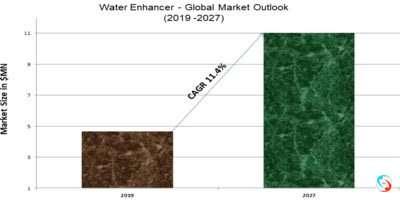 Water Enhancer - Global Market Outlook (2019 -2027)