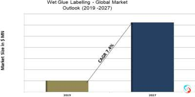 Quillaia Extract - Global Market Outlook (2019 -2027)