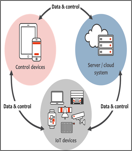 IoT Device Management - Global Market Outlook (2017-2023)